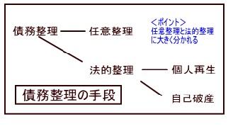 債務整理の手段(図解)